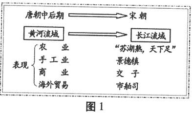 构建思维导图是学习历史的一项基本技能.下面是某同学