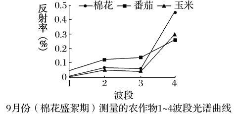 棉花红外光谱图分析