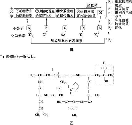 所对应的相应抗原的结构式,据图回答下列问题.