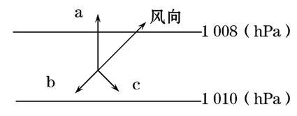 水平气压梯度力 ②图中b是使风力增强的地面摩擦力 ③图中c是使风向发图片