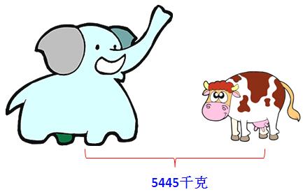 一头大象的重量相当于8头牛的重量,根据下面图片,这头图片