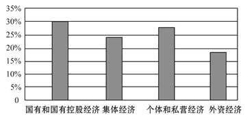 公有制经济 gdp_公有制经济课本图片