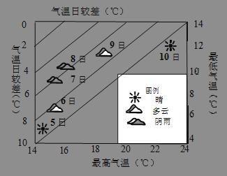 读长江中游某地连续六天的天气情况统计图,分析回答图片