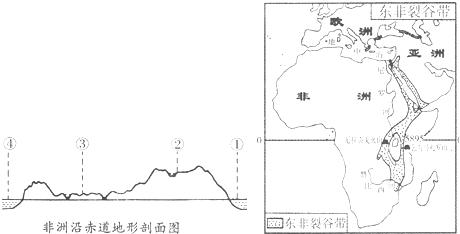 (1)读非洲沿赤道地形剖面图,填出序号代表的地理事物名称: ①{#blank