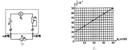 某欧姆表的内部结构如图甲所示电路