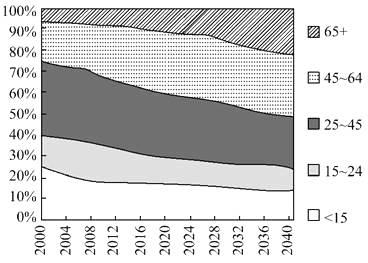 欧洲人口下降_85年后的世界人口 德国人口减少2成
