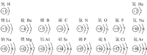 人教版九年级化学上册教材图3-12部分原子的结构示意