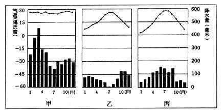 读南美洲某区域年降水量分布与年平均等温线分布图,完成下面小题图片