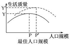 人口环境容量_高考地理人口合理容量专题复习