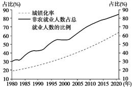 净增加人口_据估计,2000 2050年美国人口将净增加1.58亿,比上个50年净增加的人口