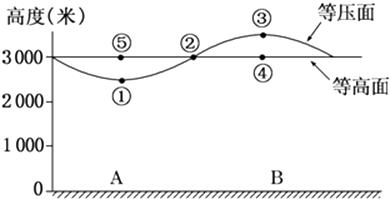面关系_下图示意1月、7月北半球纬向风(沿纬线方向的风)的平均风向及