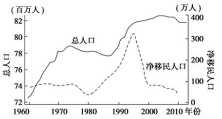 美国人口自然增长率_下图为美国本土人口分布重心移动轨迹示意图。完成下列小题。