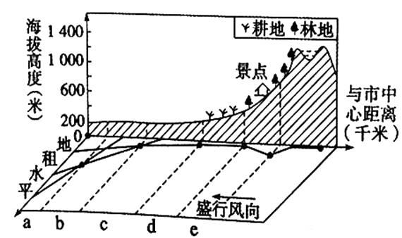 一般写字楼人口密度_中国人口密度图