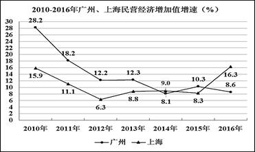 广州经济总量占全国1 10_广州涉外经济学院