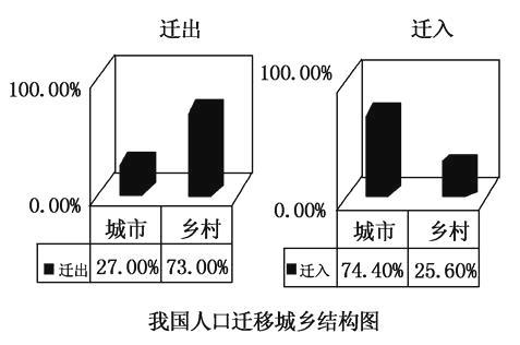 19世纪以前的人口迁移路线_阜阳人口迁移路线