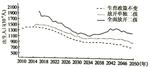 最近30年人口数量_人口普查