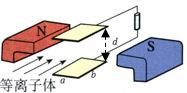 如图是磁流体发电机_如图所示是磁流体发电机的示意图,两平行金属板P、Q之间有一个 ...