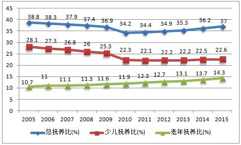 中国人口要比美国多_美国贫困人口占比图片