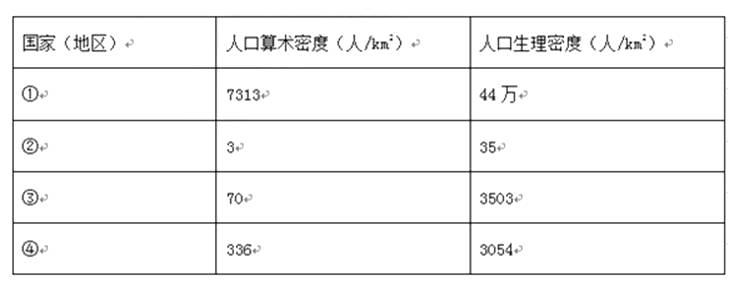 关于人口的材料题_人口普查