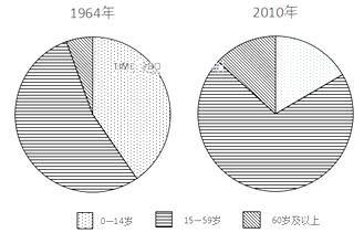 改革开放以来人口迁入最多的_人口迁入率波动
