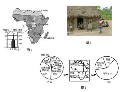 撒哈拉以南非洲经济总量占世界的%