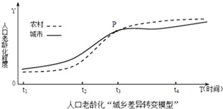 人口老龄化问题趋势用什么模型_调研人口老龄化问题