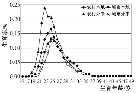 中国城乡人口_据统计,中国2015年60岁及以上人口达到2.22亿,占总人口的16.15 随着(2)