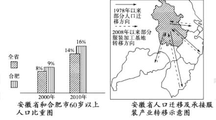 地理人口年龄结构问题与解决_问题解决方案的结构